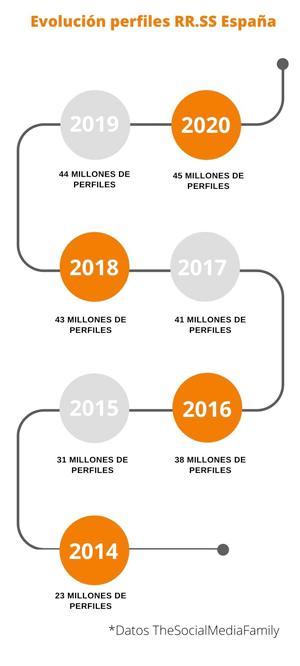 infografia-perfiles-rrss